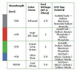 The ABCs of LEDs